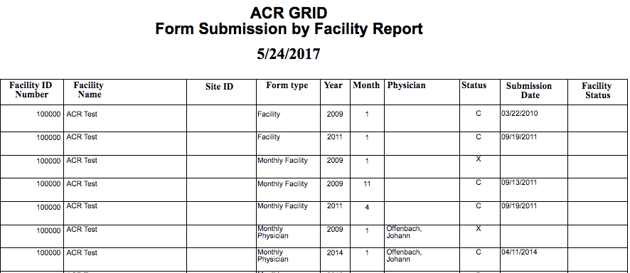 GRID Form Submission by Facility Report