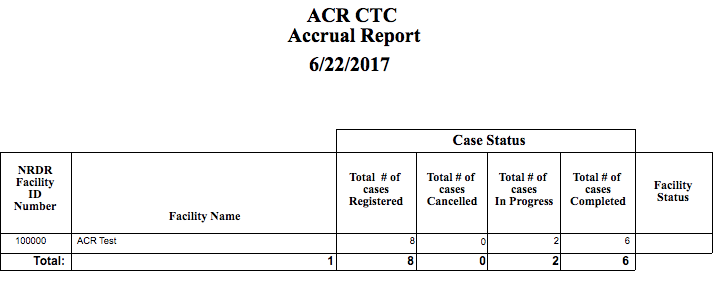 CTC Accrual Report
