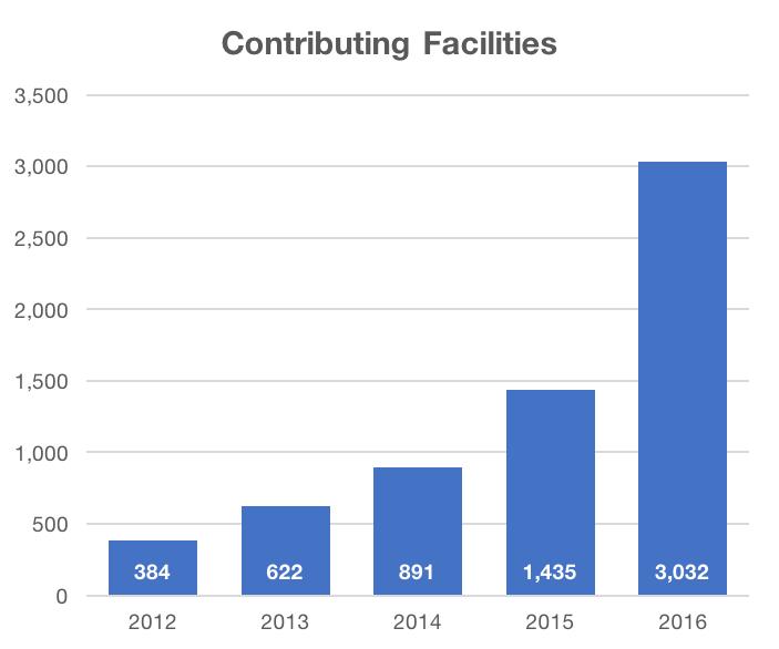 NRDR Contributing Facilities
