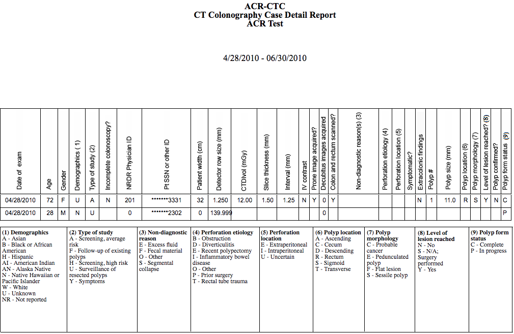 CTC Case Detail Report