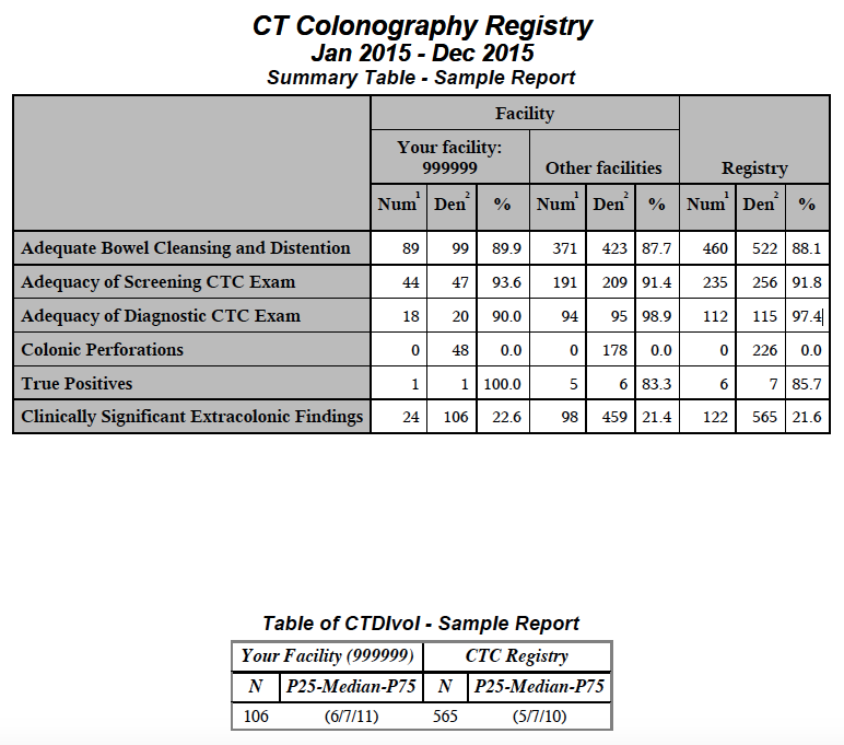 CTC Facility Report – Summary Table