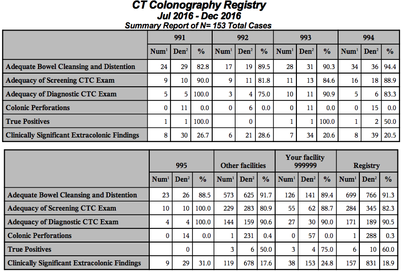 CTC Physician Report - Summary Table