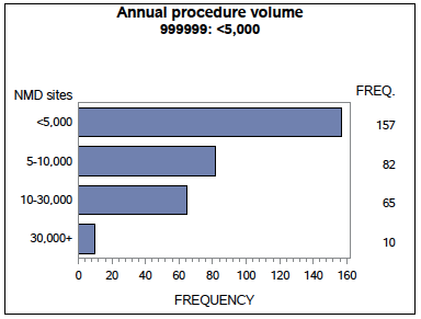 NMD Facility Report - Annual Procedure Volume