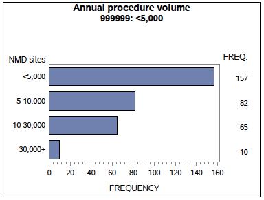 NMD Facility Report - Annual Procedure Volume