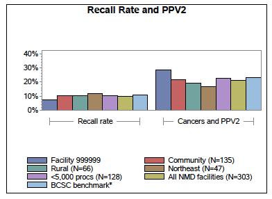 NMD Facility Report - Comparison Bar Chart