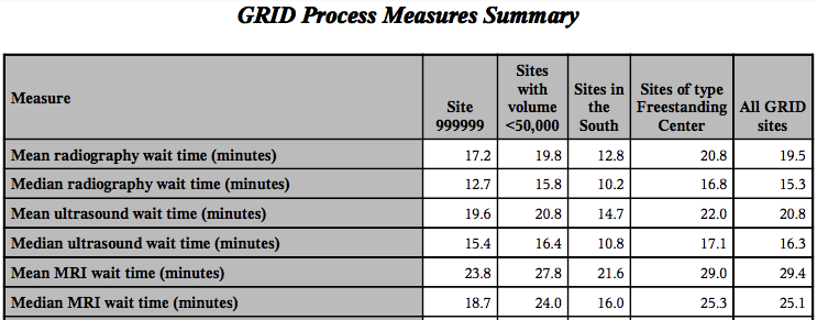 GRID Process Measures Summary Table
