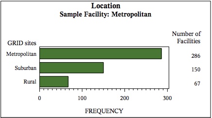 GRID Location Frequency Bar Chart