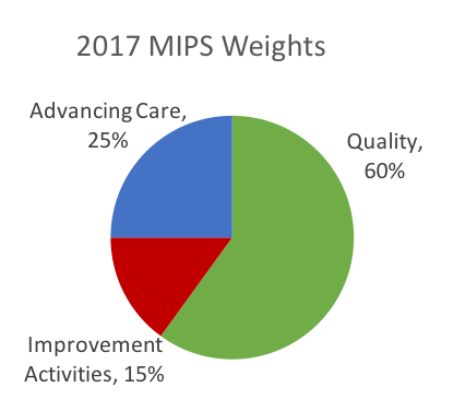 MIPS Performance Category Weights