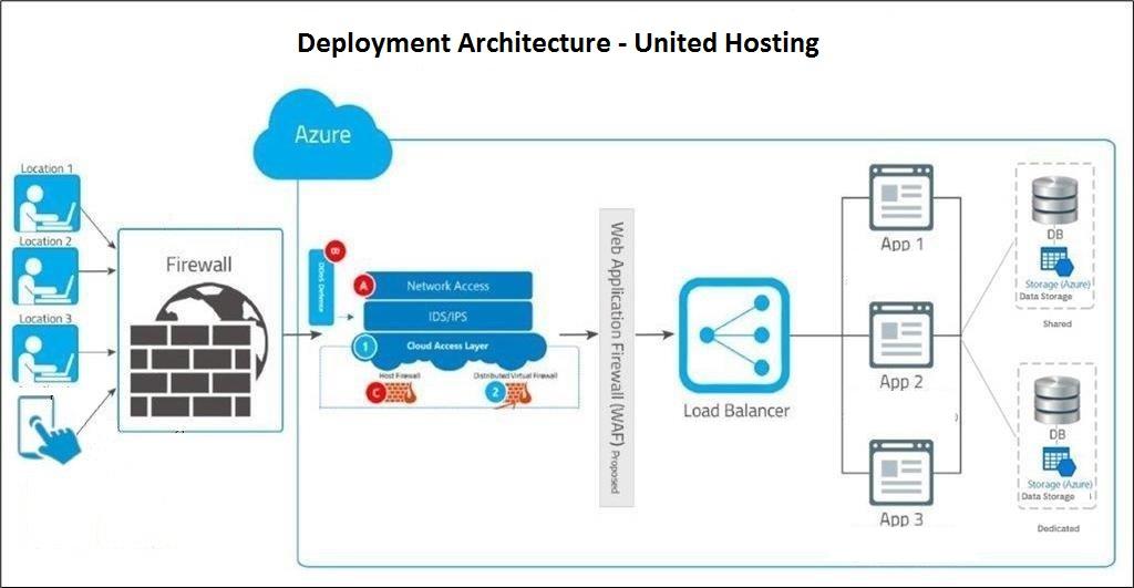 Standard Network Diagram And Data Flow For United Hosting