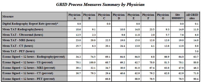GRID Physician Report - Process Measures Summary