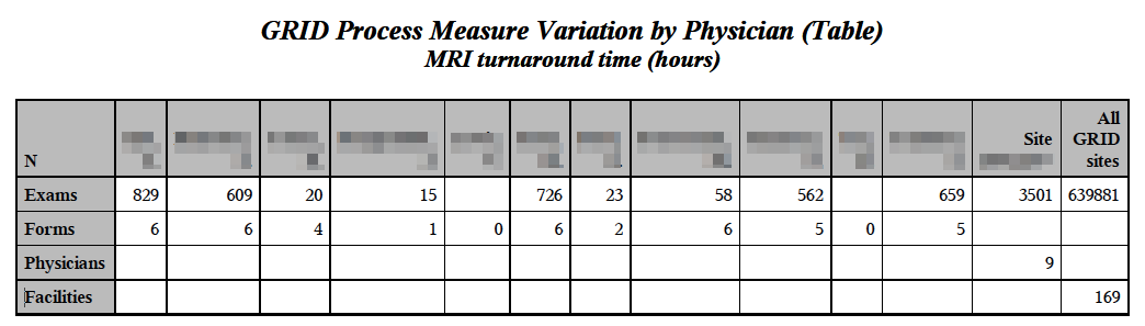 GRID Physician Report - Measure Variation Table