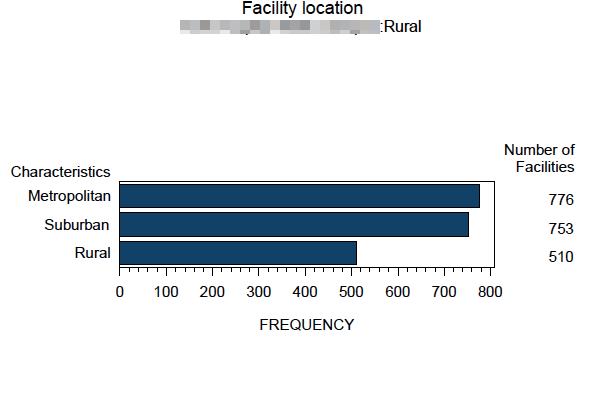 LCSR Quarterly - Facility Location Bar Chart