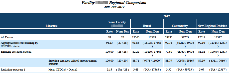 LCSR Quarterly – Regional Comparison