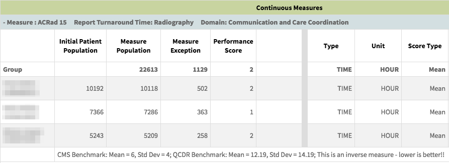MIPS Portal - Performance Report Continuous Measure