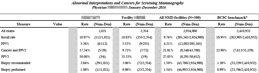 NMD Physician Report - Abnormal Interpretations and Cancers for Screening Mammography table
