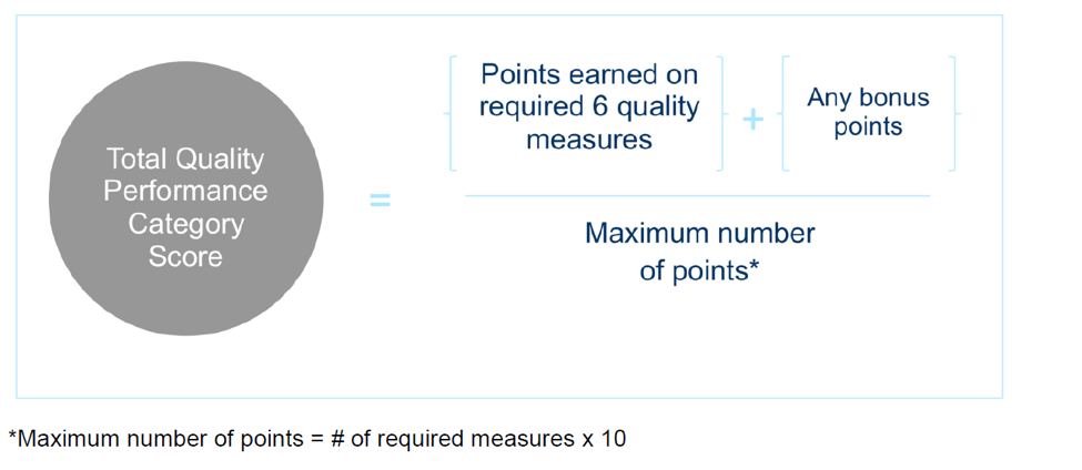 MIPS Total Quality Performance Category Score