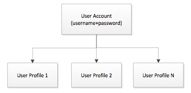 NRDR User Accounts and Profiles