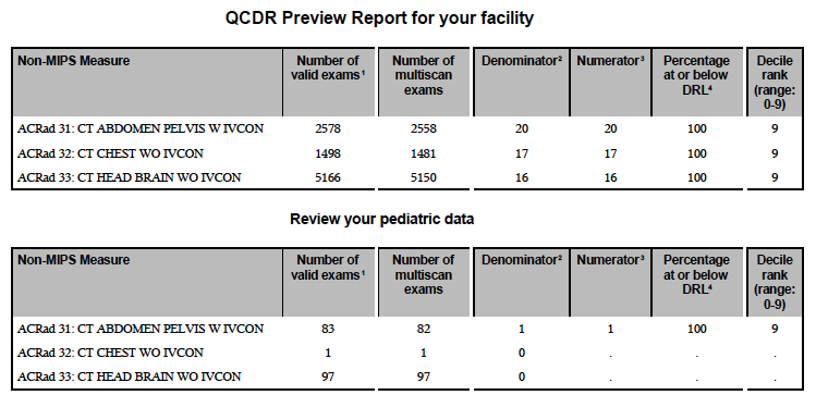 DIR Exec Summary – QCDR Preview Table