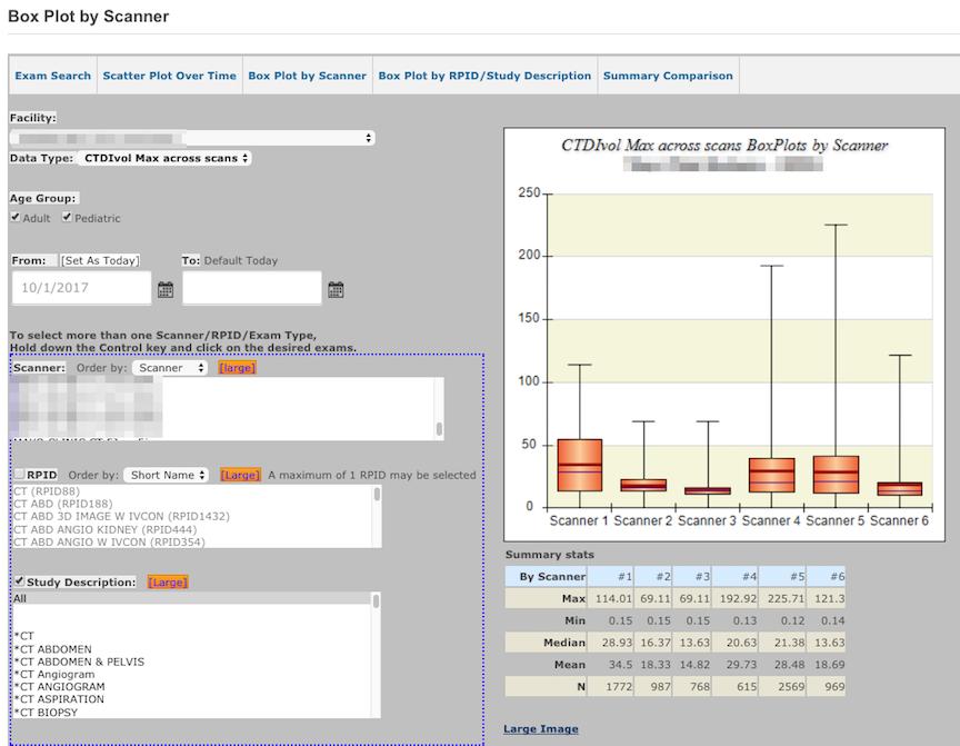 DIR SDIR - Box Plot by Scanner Sample 3