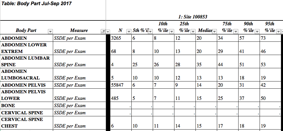 DIR Facility Excel Report - Body Part Table