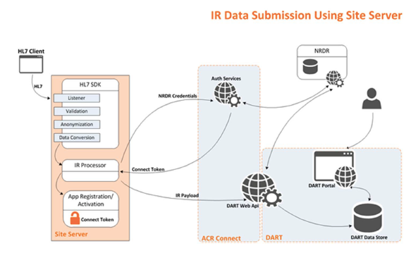 IR Data Submission Using Site Server