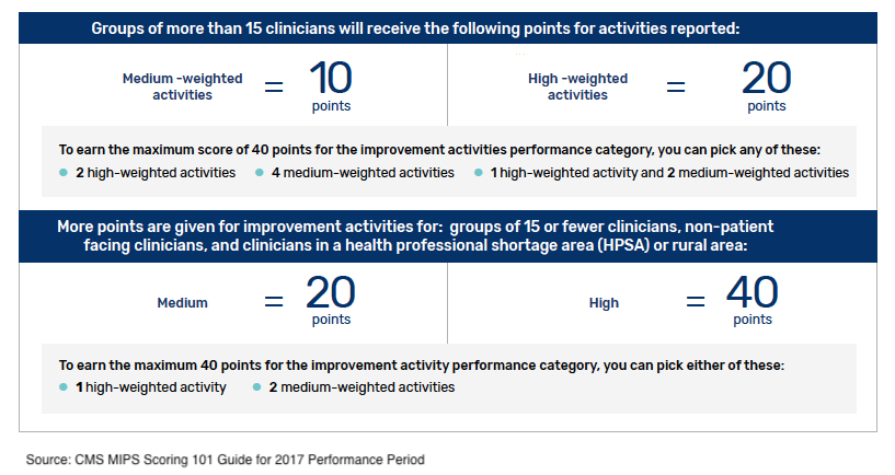 MIPS Scoring Guide - IA Points Requirements