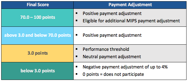 MIPS Payment Adjustment Tiers 2017