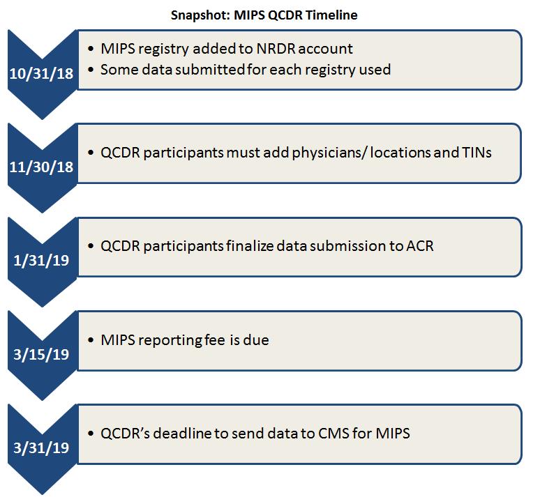 MIPS QCDR Timeline Snapshot