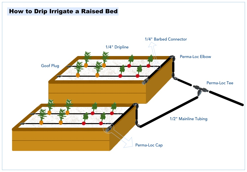 the following useful guide was written to help you choose the right kit for  you  it will show you how to design your own drip irrigation system,