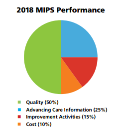 CMS MIPS Performance Category Weights