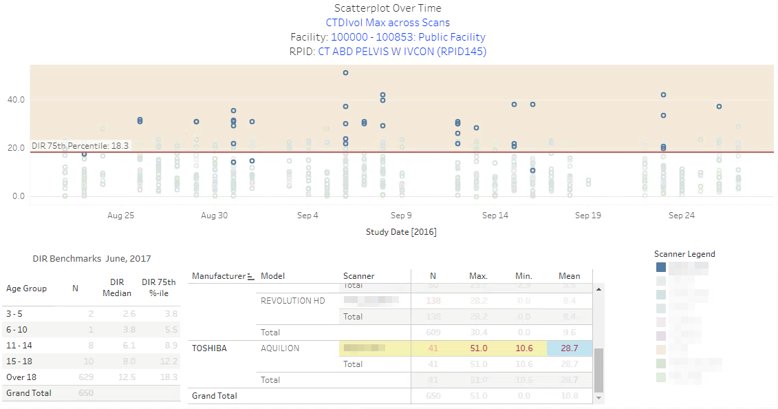 DIR Interactive Reports - Sample Scatterplot 2