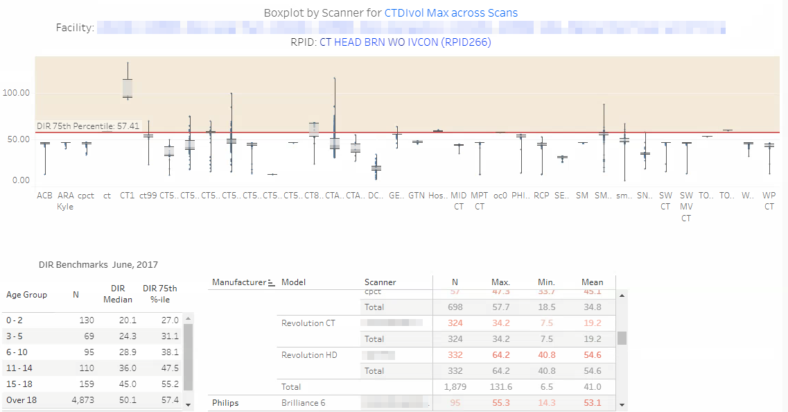 DIR Interactive Reports - Sample Boxplot by Scanner 1