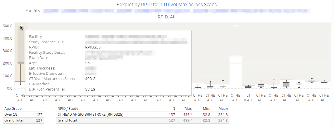 DIR Interactive Reports - Sample Boxplot by RPID 2