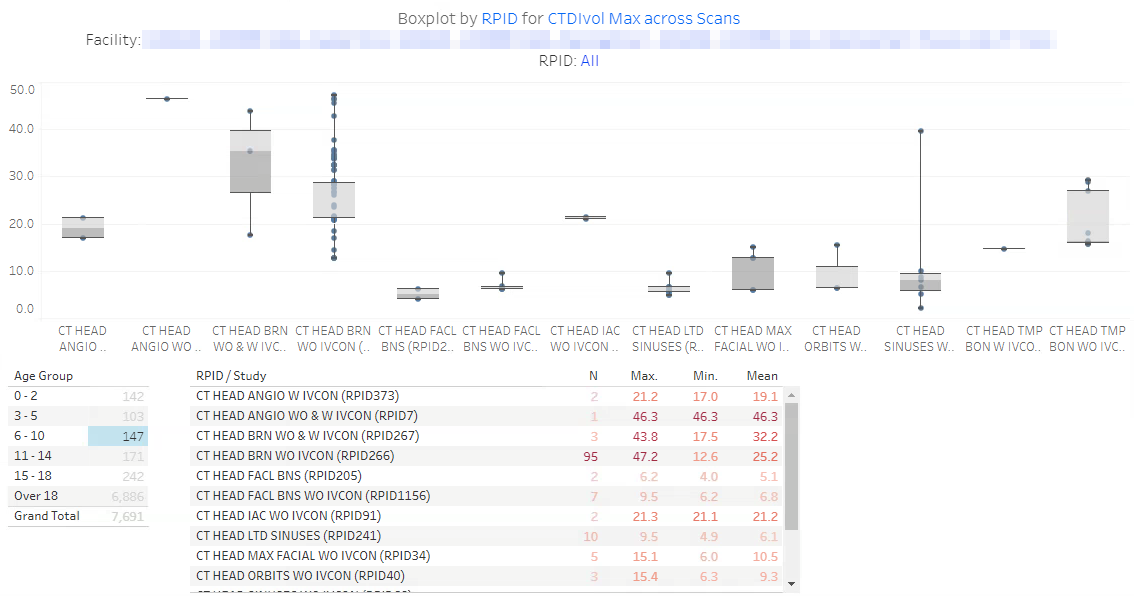 DIR Interactive Reports - Sample Boxplot by RPID 3