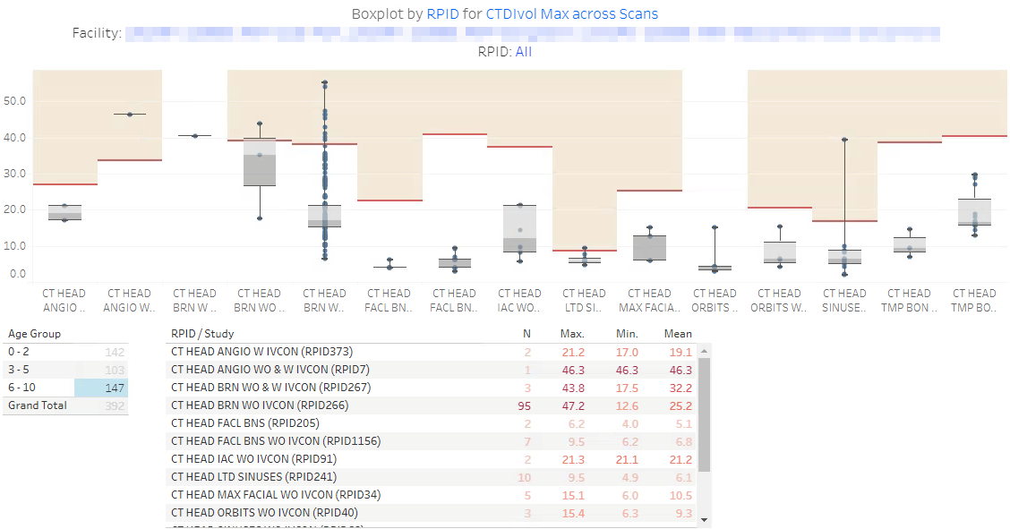 DIR Interactive Reports - Sample Boxplot by RPID 5