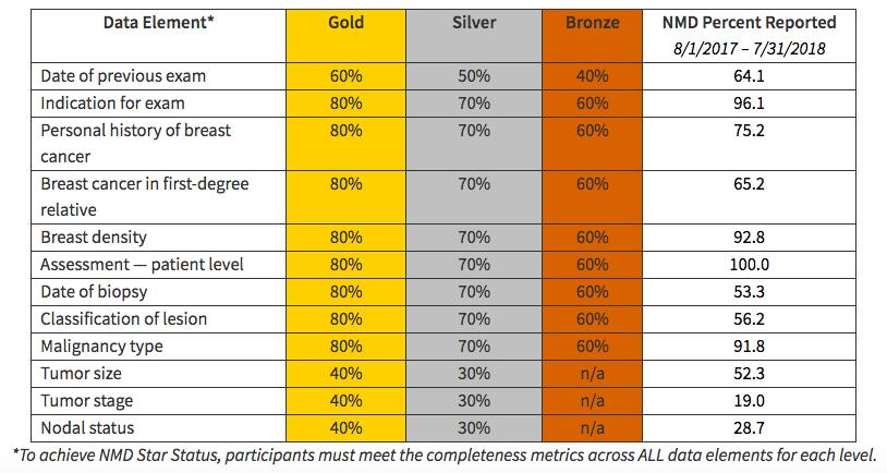 NMD Star Status Criteria - Year 1