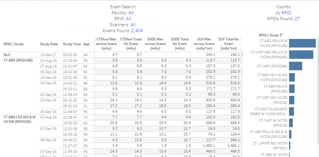 DIR Interactive Exam Search - Bar Chart