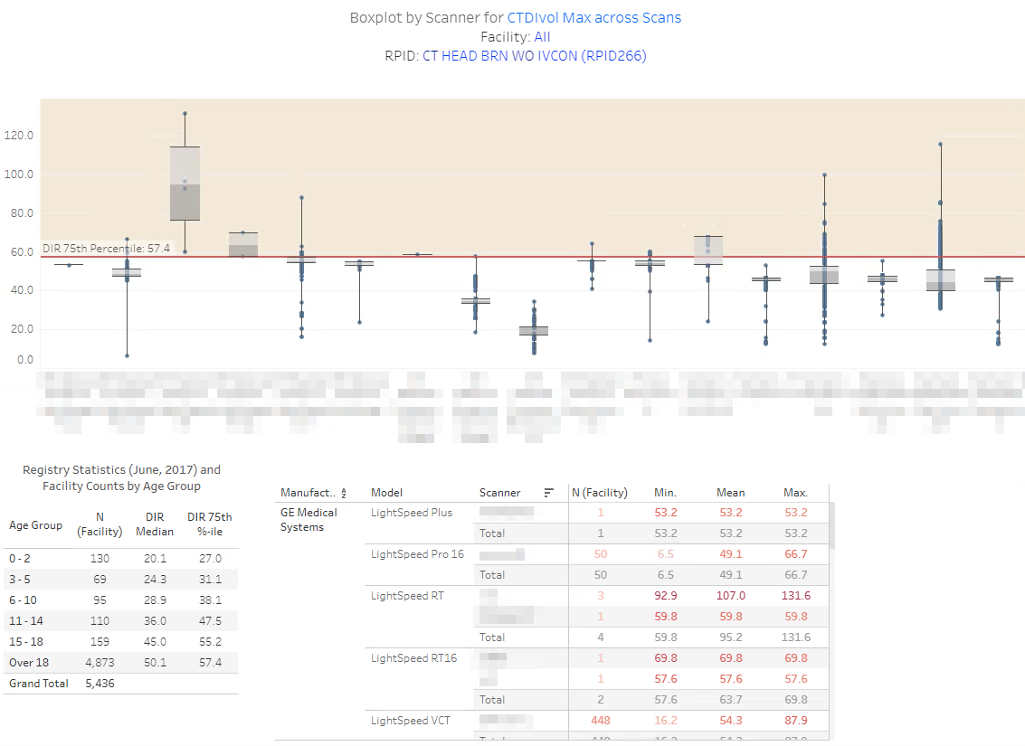 DIR Interactive Reports - Sample Boxplot by Scanner 2
