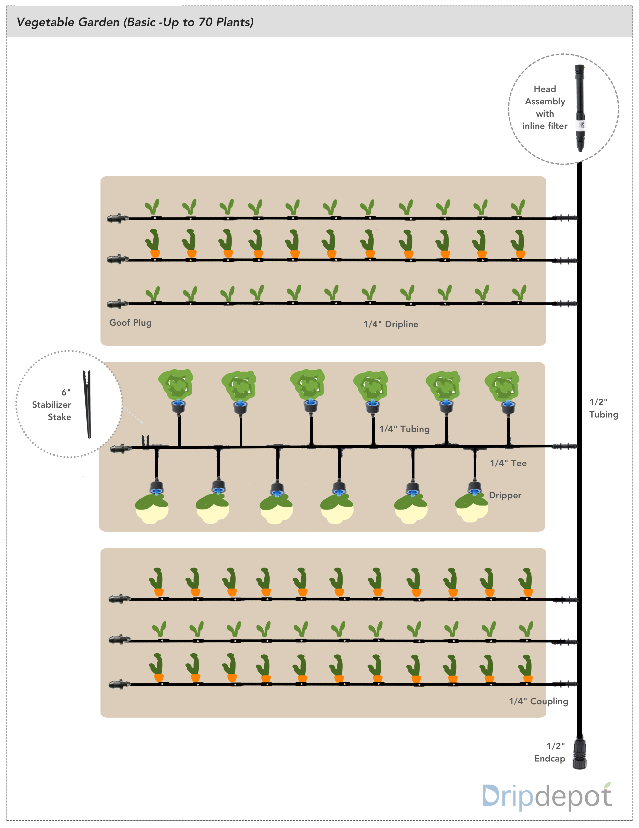 Sample Layouts And Designs For Vegetable Gardens Drip