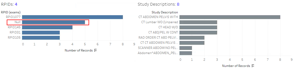 CTC Facility Summary - RPID and Study Description Bar Charts