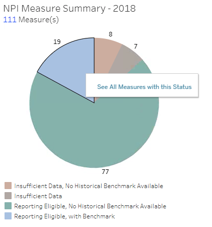 MIPS Measure Summary Pie Chart Link