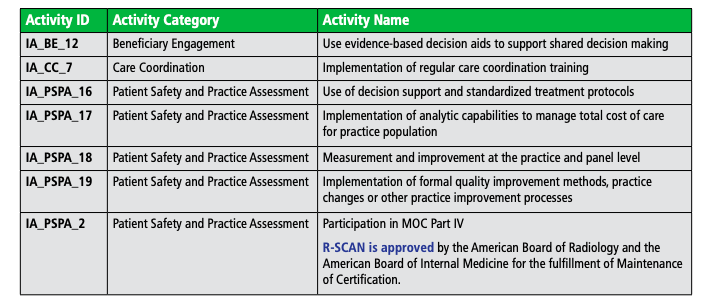 CDS R-SCAN Improvement Activities