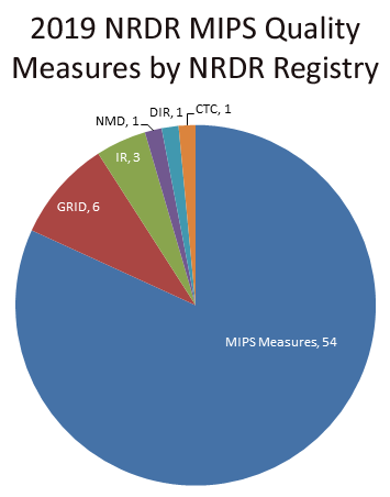 2019 NRDR MIPS Quality Measures by Registry