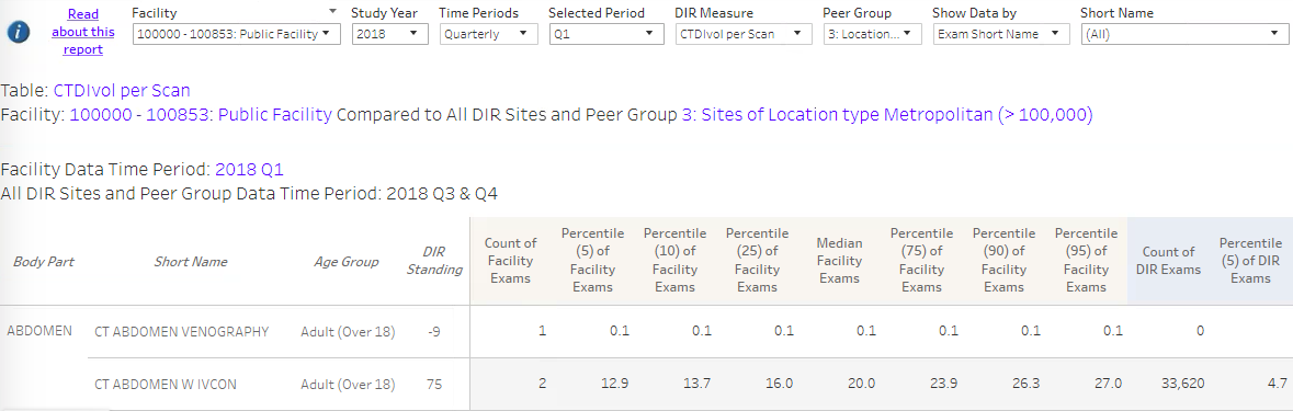 DIR CT Facility Excel Report Sample