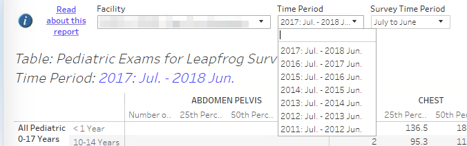 DIR Leapfrog Time Period Filters