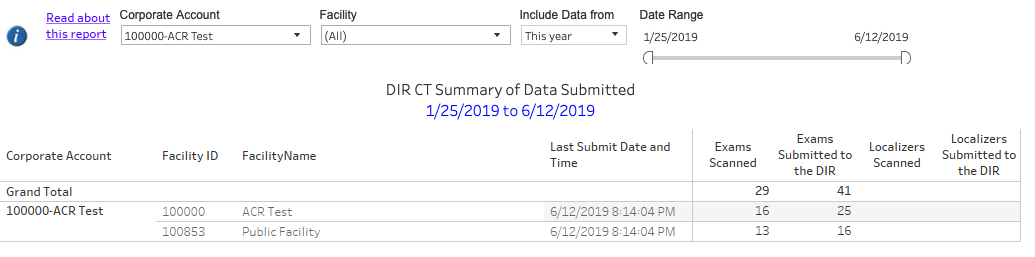 DIR Interactive CT Summary of Data Submitted - Filter