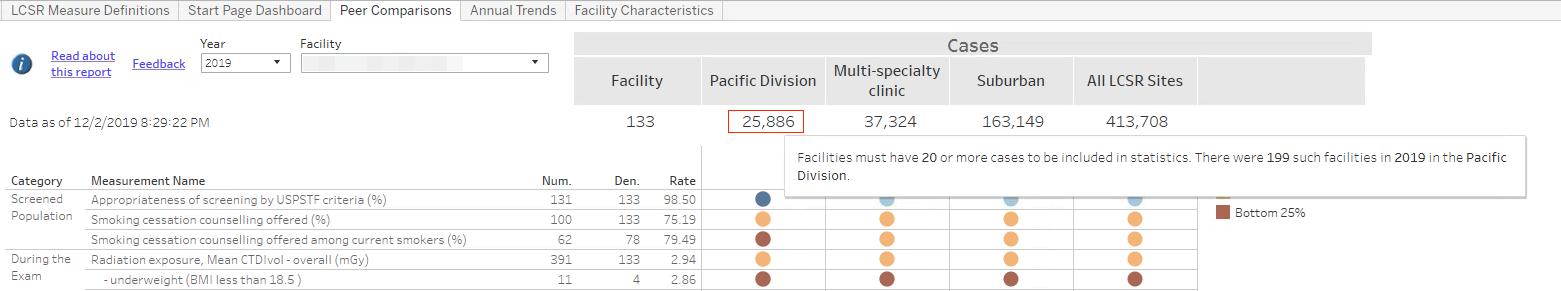 LCSR Facility Comparison Rankings