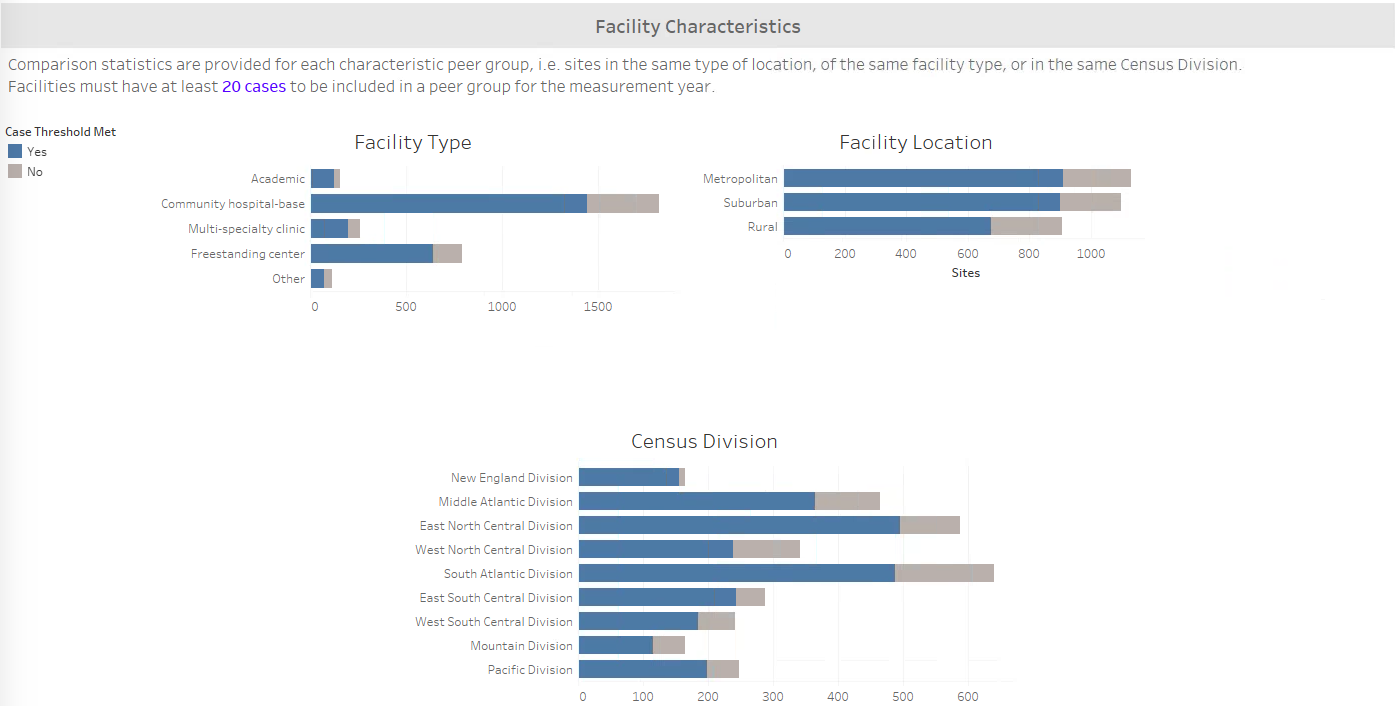 LCSR Facility Characteristics