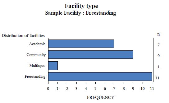 CTC Facility Report – Facility Type Distribution