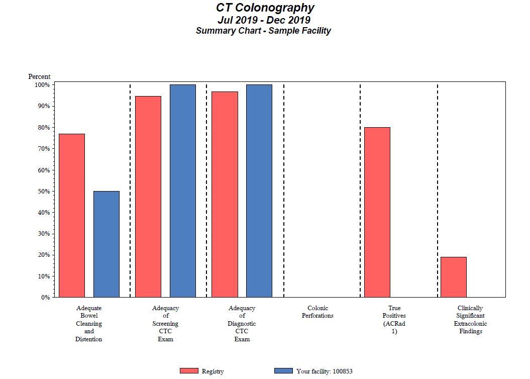 CTC Facility Report – Summary Chart
